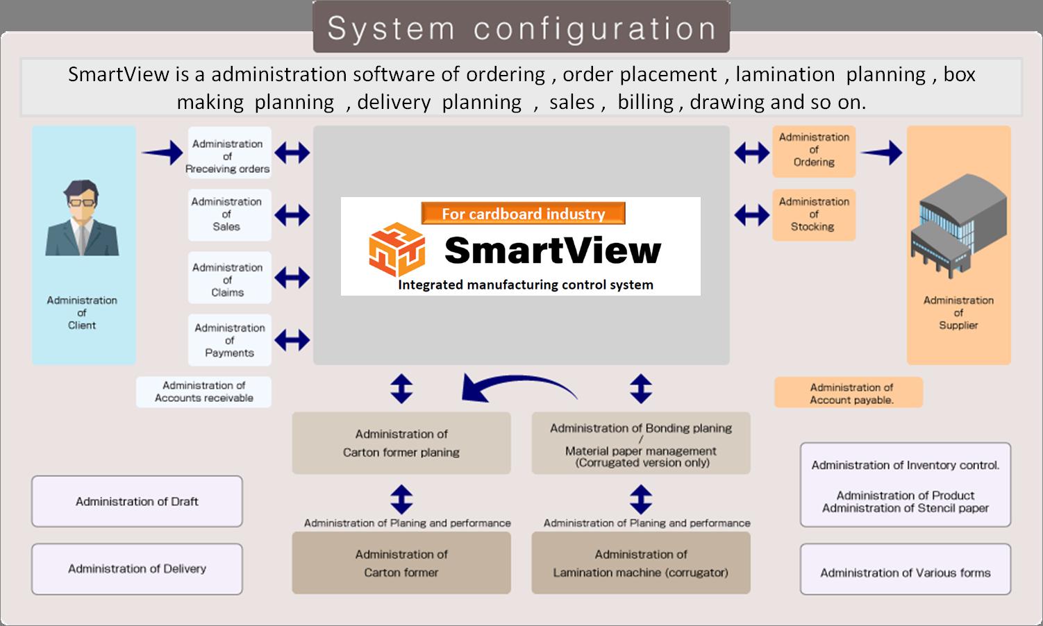 SmartView system configuration
