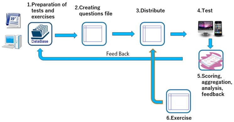 System image