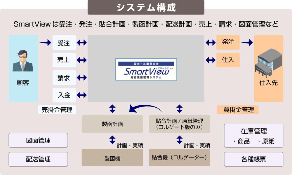 SmartView(スマートビュー)のシステム構成