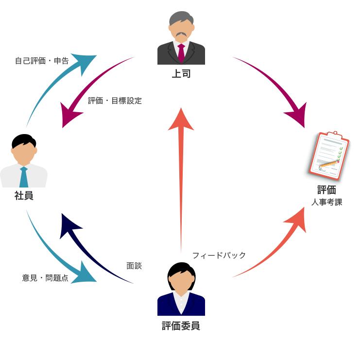 株式会社システムトラスト 評価制度